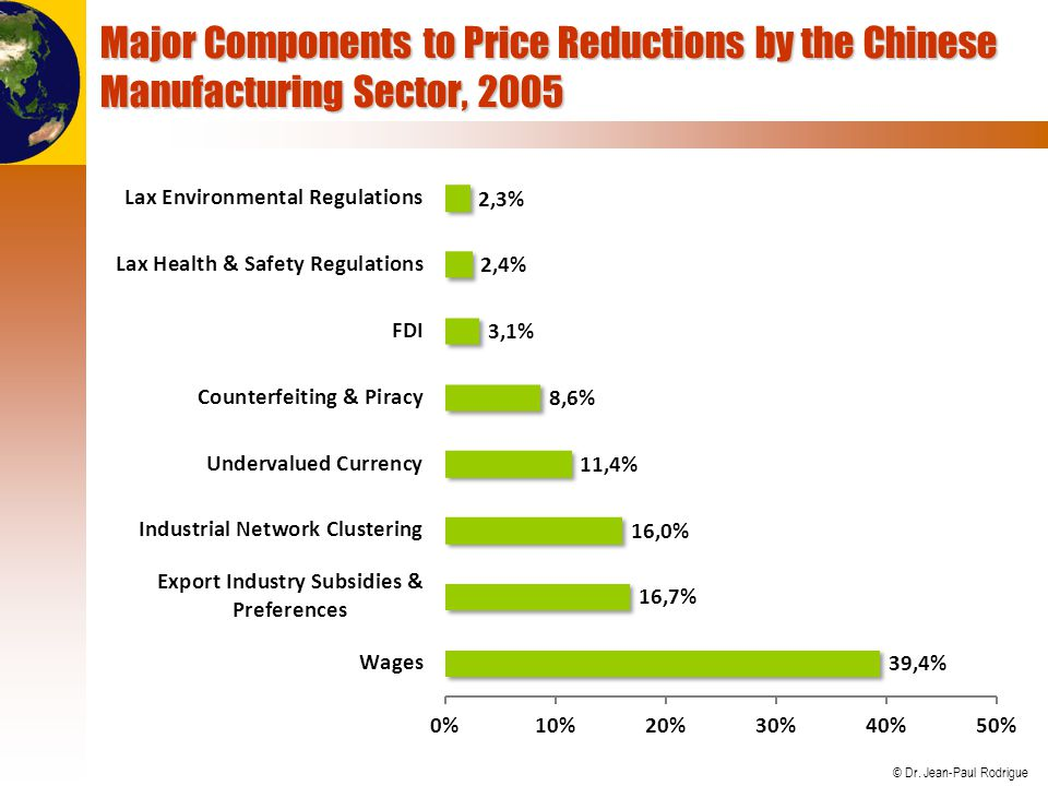© Dr. Jean-Paul Rodrigue Major Components to Price Reductions by the Chinese Manufacturing Sector, 2005