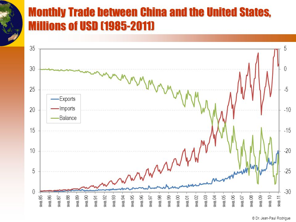 © Dr. Jean-Paul Rodrigue Monthly Trade between China and the United States, Millions of USD (1985-2011)
