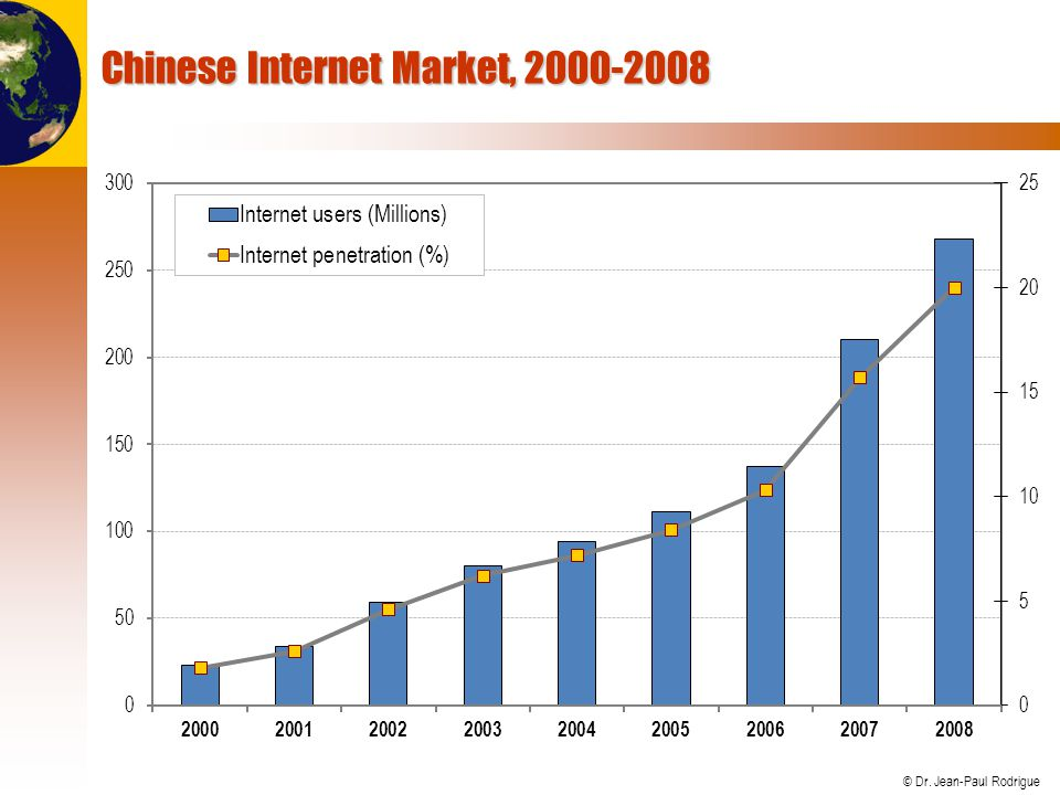 © Dr. Jean-Paul Rodrigue Chinese Internet Market, 2000-2008