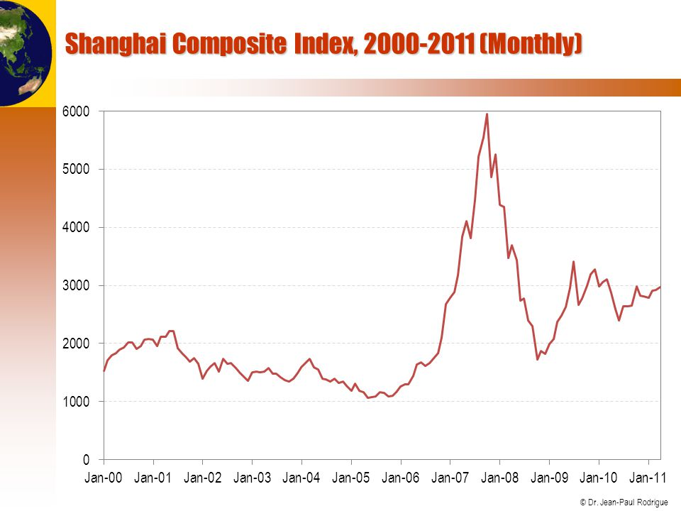 © Dr. Jean-Paul Rodrigue Shanghai Composite Index, 2000-2011 (Monthly)