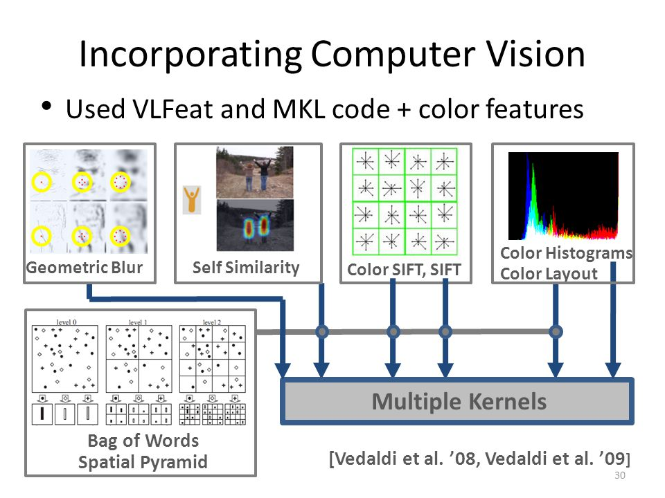 Incorporating Computer Vision [Vedaldi et al. 08, Vedaldi et al. 09 ] Self Similarity Color Histograms Color Layout Bag of Words Spatial Pyramid Geome