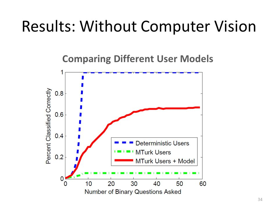 Results: Without Computer Vision Comparing Different User Models 34