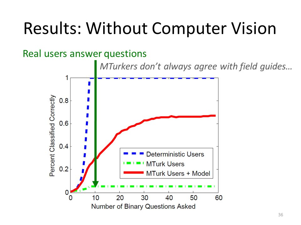 Results: Without Computer Vision Real users answer questions MTurkers dont always agree with field guides… 36