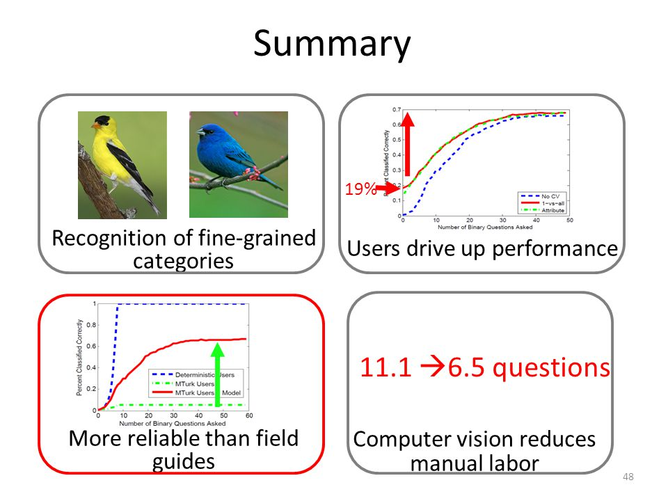 Summary 11.1 6.5 questions Computer vision reduces manual labor Users drive up performance 19% 48 Recognition of fine-grained categories More reliable than field guides