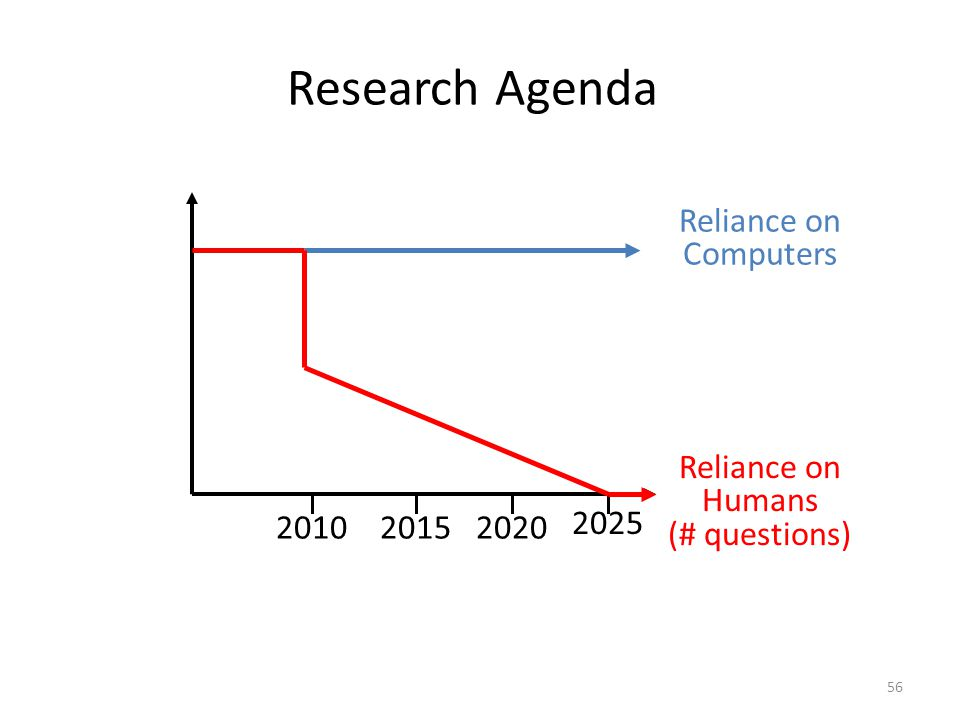 Research Agenda 56 Reliance on Computers Reliance on Humans (# questions) 201020152020 2025