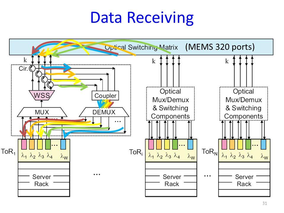 Data Receiving 31 (MEMS 320 ports)
