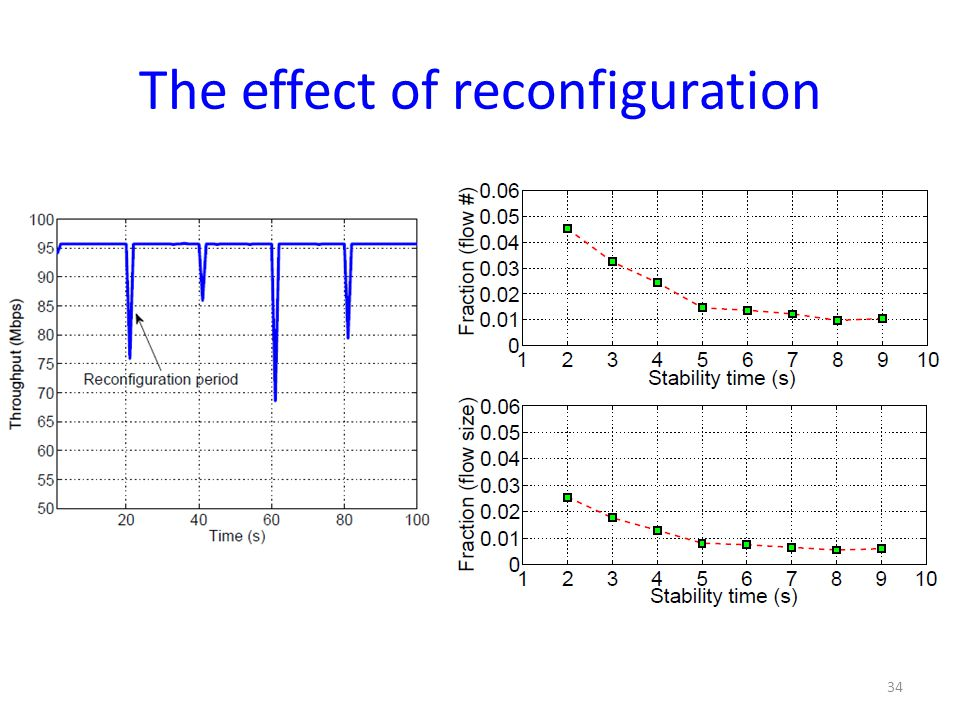 The effect of reconfiguration 34