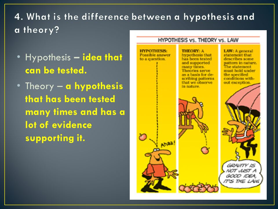 Hypothesis – idea that can be tested.