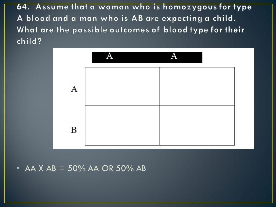 AA X AB = 50% AA OR 50% AB AAA AA