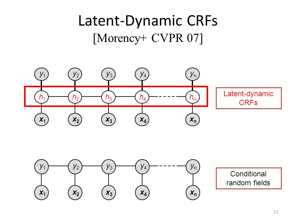 Latent-Dynamic CRFs [Morency+ CVPR 07] x1x1 x2x2 x3x3 x4x4 xnxn h1h1 h2h2 h3h3 h4h4 hnhn y1y1 y2y2 y3y3 y4y4 ynyn x1x1 x2x2 x3x3 x4x4 xnxn y1y1 y2y2 y3y3 y4y4 ynyn Latent-dynamic CRFs Conditional random fields 12