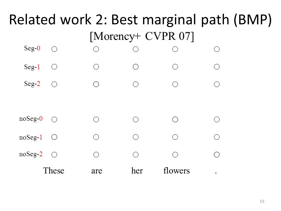 Related work 2: Best marginal path (BMP) [Morency+ CVPR 07] These are her flowers.