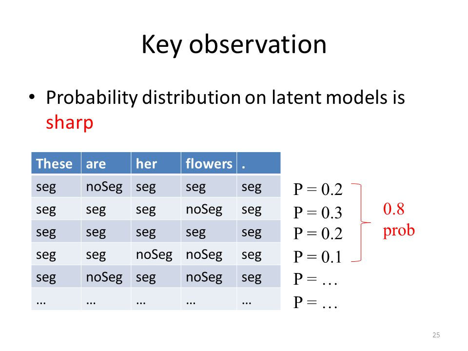 Key observation Probability distribution on latent models is sharp Theseareherflowers.
