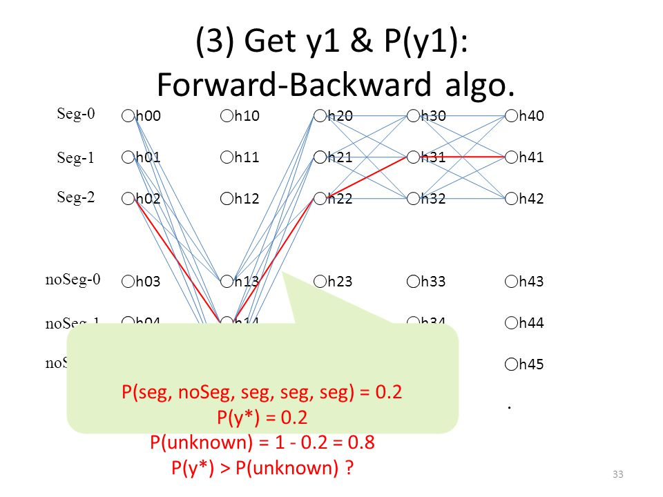 (3) Get y1 & P(y1): Forward-Backward algo.