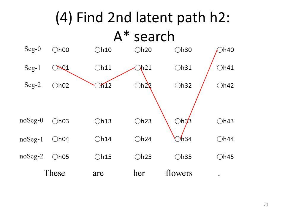 (4) Find 2nd latent path h2: A* search h00 h01 h02 h03 h05 h10 h11 h13 h14 h15 h20 h22 h23 h24 h25 h30 h31 h32 h34 h35 h40 h41 h42 h43 h44 h12 h21 h33 h45 h04 Seg-0 Seg-1 Seg-2 noSeg-0 noSeg-1 noSeg-2 These are her flowers.