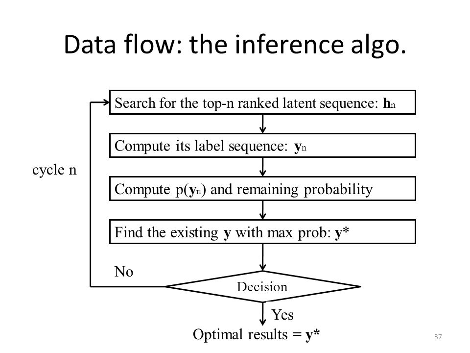 Data flow: the inference algo.