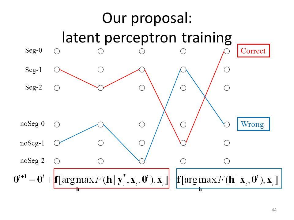 Our proposal: latent perceptron training Seg-0 Seg-1 Seg-2 noSeg-0 noSeg-1 noSeg-2 These are her flowers.