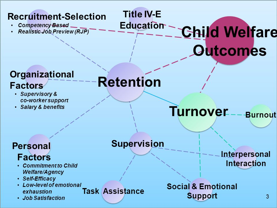 Retention Turnover Supervision Task Assistance Social & Emotional Support Interpersonal Interaction Personal Factors Commitment to Child Welfare/Agency Self-Efficacy Low-level of emotional exhaustion Job Satisfaction Organizational Factors Supervisory & co-worker support Salary & benefits Burnout Title IV-E Education Child Welfare Outcomes Recruitment-Selection Competency Based Realistic Job Preview (RJP) 3