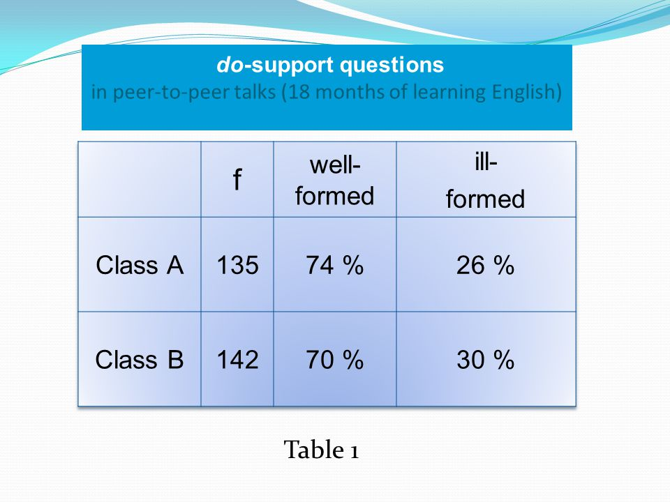 do-support questions (without the verbs to like and to live) Table 2