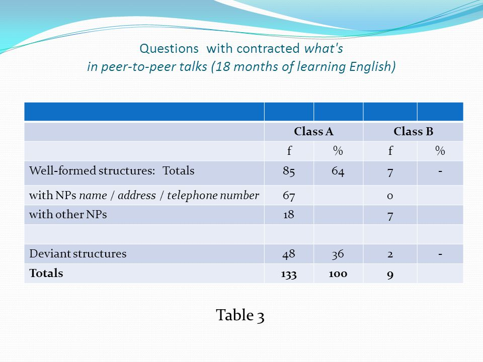 Questions with contracted what s in peer-to-peer talks (18 months of learning English) Class AClass B f%f% Well-formed structures: Totals85647- with NPs name / address / telephone number670 with other NPs187 Deviant structures48362- Totals1331009 Table 3