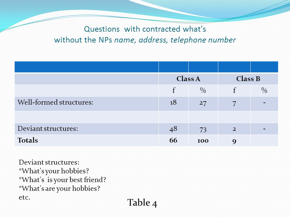 Questions with contracted what s without the NPs name, address, telephone number Class AClass B f%f% Well-formed structures:18277- Deviant structures:48732- Totals661009 Deviant structures: *What s your hobbies.