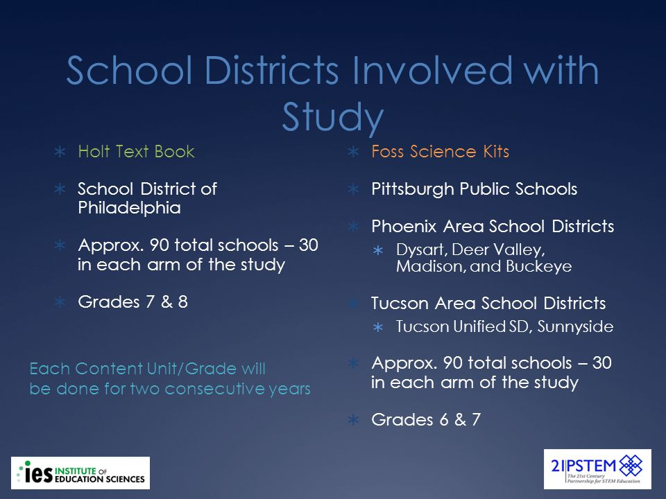School Districts Involved with Study Holt Text Book School District of Philadelphia Approx.