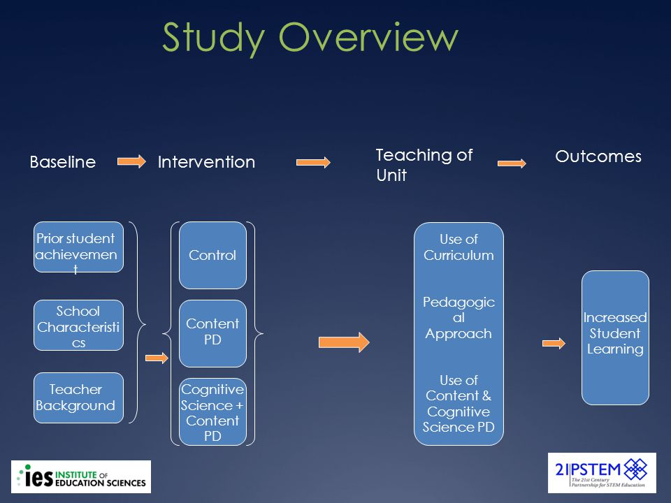 Study Overview Intervention Teaching of Unit Outcomes Baseline Prior student achievemen t School Characteristi cs Teacher Background Control Content PD Cognitive Science + Content PD Use of Curriculum Pedagogic al Approach Use of Content & Cognitive Science PD Increased Student Learning