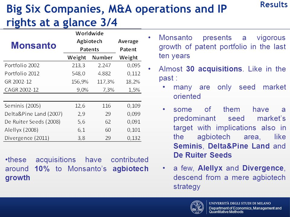 Department of Economics, Management and Quantitative Methods Results Big Six Companies, M&A operations and IP rights at a glance 3/4 Monsanto Monsanto