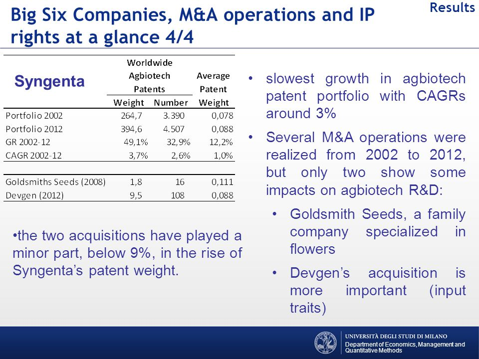 Department of Economics, Management and Quantitative Methods Results Big Six Companies, M&A operations and IP rights at a glance 4/4 Syngenta slowest