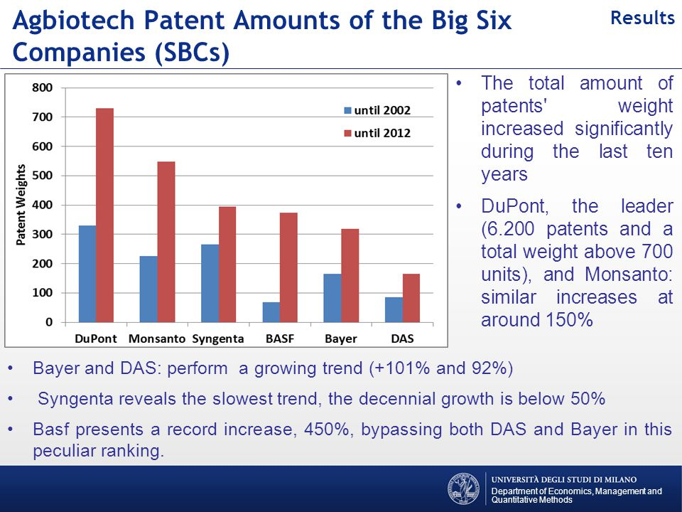The changes in agbiotech research pathways can be observed in the patent distribution among the four ECLA macro-areas is presented with regard to the SBCs patent stock in 2002 and to the amount of the last ten years.