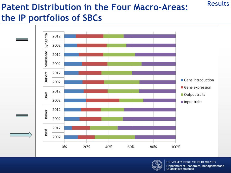 Patent Distribution in the Four Macro-Areas: the IP portfolios of SBCs Department of Economics, Management and Quantitative Methods Results