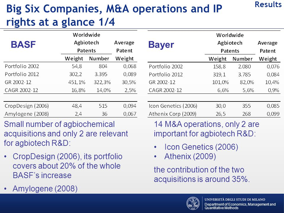 Big Six Companies, M&A operations and IP rights at a glance 2/4 Department of Economics, Management and Quantitative Methods Results DASDuPont numerous acquisitions in the last decade, only one of the last ones, NorthWest Plant Breeding, is relevant for agbiotech R&D (patent related to pioneering technology for double haploid production from pre- pollen grains of wheat.