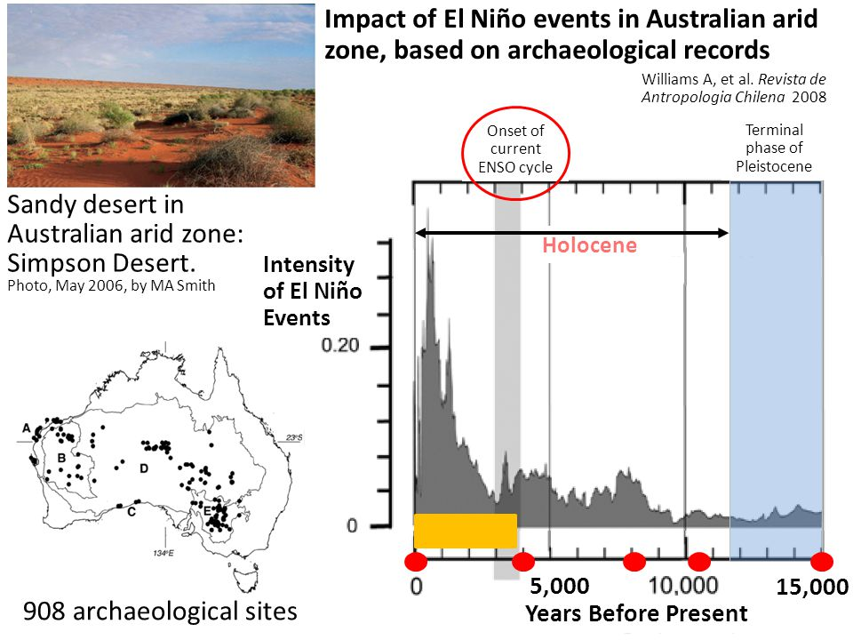 908 archaeological sites Years Before Present Sandy desert in Australian arid zone: Simpson Desert.