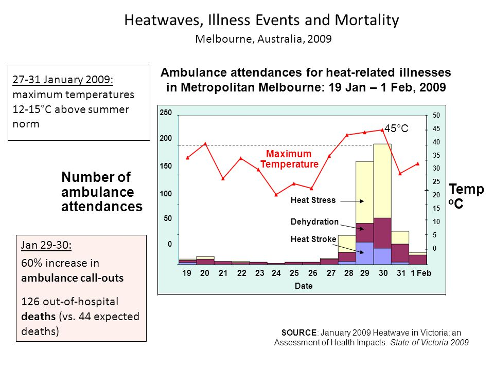 Heatwaves, Illness Events and Mortality Melbourne, Australia, 2009 SOURCE: January 2009 Heatwave in Victoria: an Assessment of Health Impacts. State o