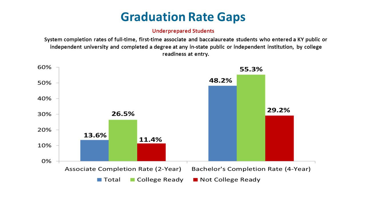 Graduation Rate Gaps Underprepared Students Source: CPE Comprehensive Database System completion rates of full-time, first-time associate and baccalau