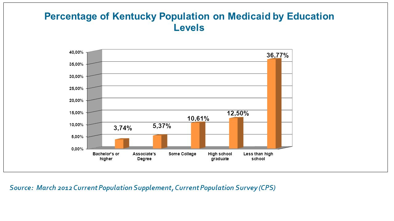 Source: CPE Comprehensive Database 6 6 Source: March 2012 Current Population Supplement, Current Population Survey (CPS)