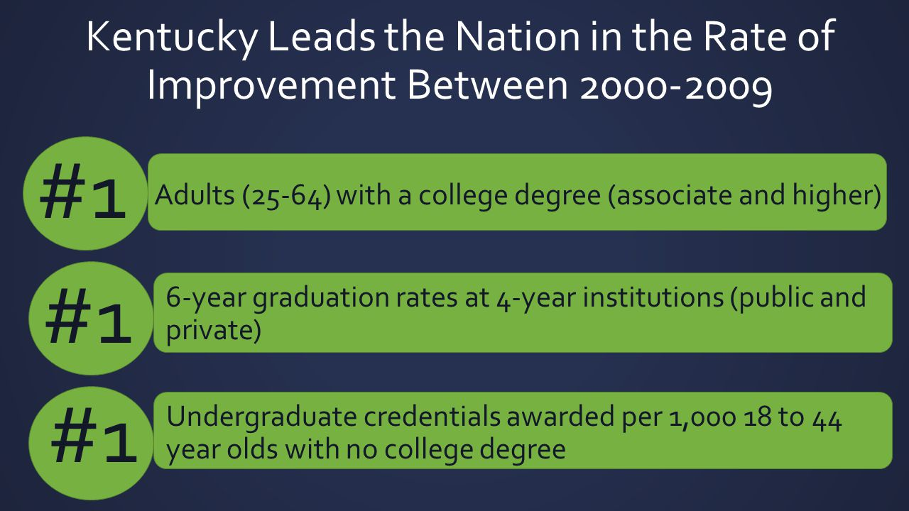 Kentucky Leads the Nation in the Rate of Improvement Between 2000-2009 Adults (25-64) with a college degree (associate and higher) #1 6-year graduatio