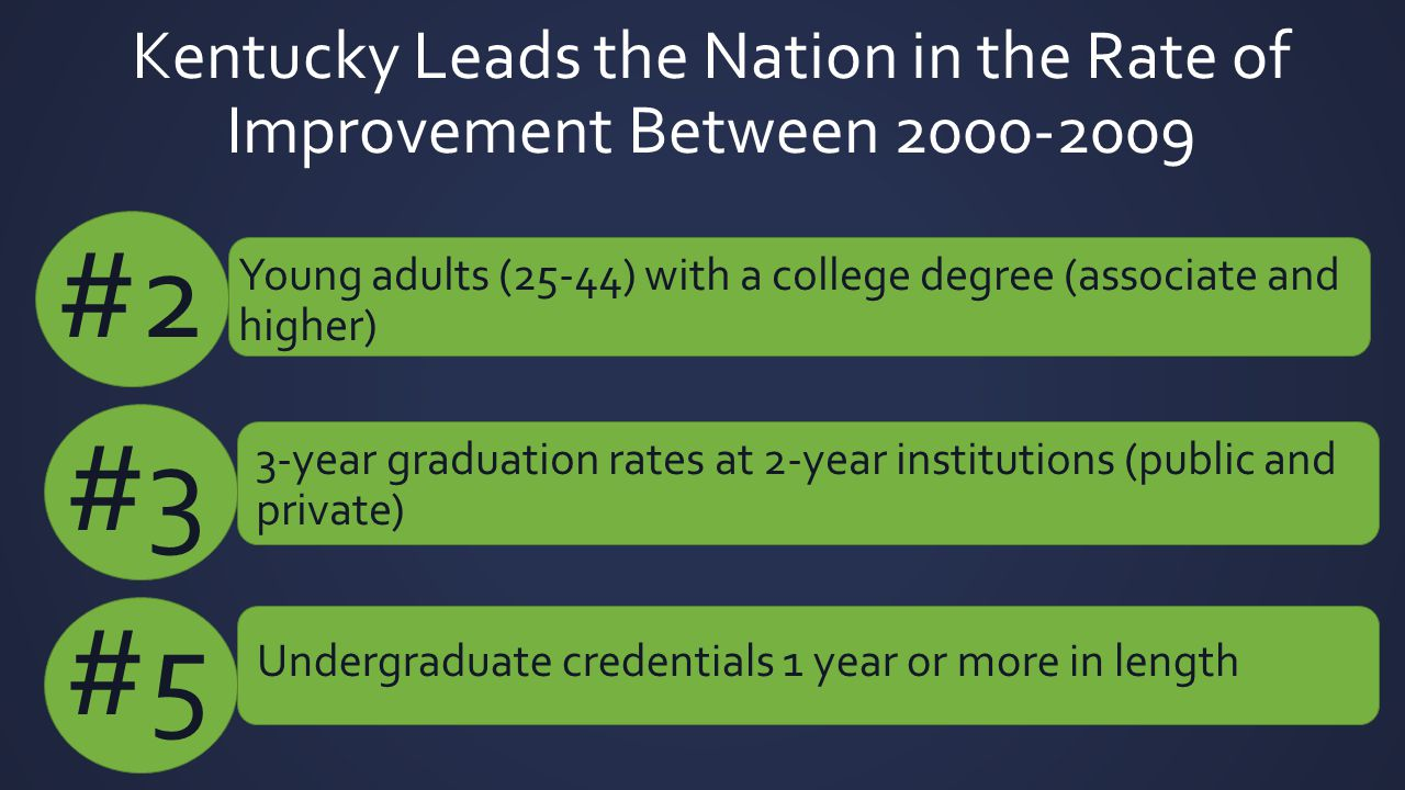Kentucky Leads the Nation in the Rate of Improvement Between 2000-2009 Young adults (25-44) with a college degree (associate and higher) #2 #3 3-year