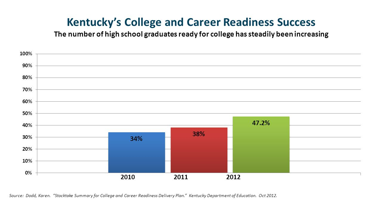 Kentuckys College and Career Readiness Success The number of high school graduates ready for college has steadily been increasing 2010 2011 2012 Sourc