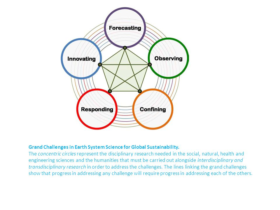 Grand Challenges in Earth System Science for Global Sustainability. The concentric circles represent the disciplinary research needed in the social, n
