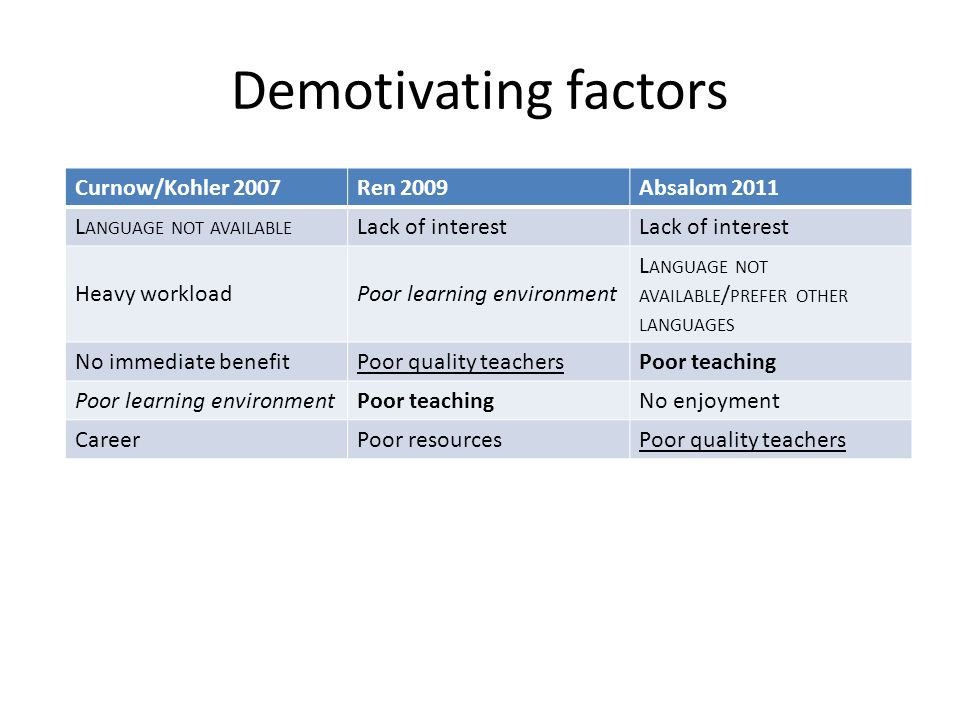 Demotivating factors Curnow/Kohler 2007Ren 2009Absalom 2011 L ANGUAGE NOT AVAILABLE Lack of interest Heavy workloadPoor learning environment L ANGUAGE