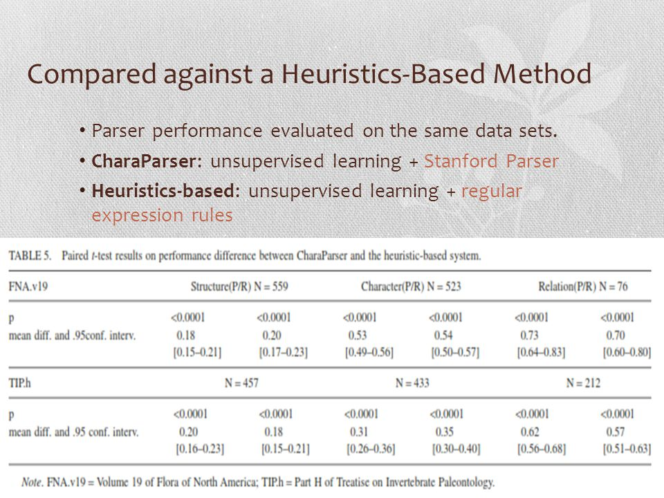 Compared against a Heuristics-Based Method Parser performance evaluated on the same data sets.