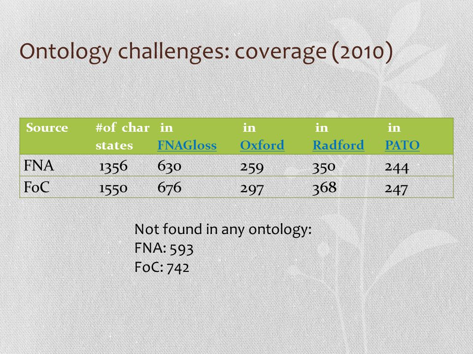 Ontology challenges: coverage (2010) Source #of char states in FNAGloss FNAGloss in Oxford in Radford Radford in PATO FNA 1356630259350244 FoC 1550676297368247 Not found in any ontology: FNA: 593 FoC: 742