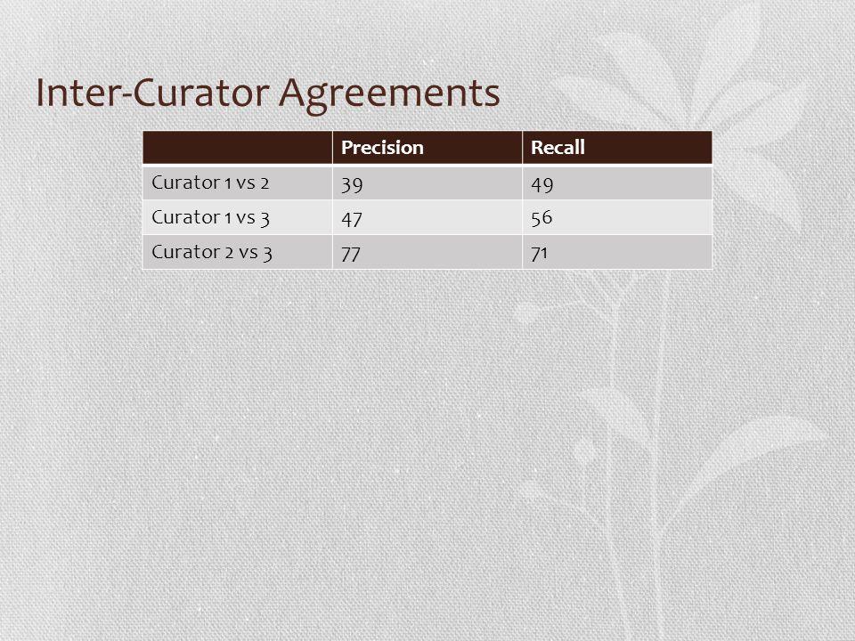 Inter-Curator Agreements PrecisionRecall Curator 1 vs 23949 Curator 1 vs 34756 Curator 2 vs 37771