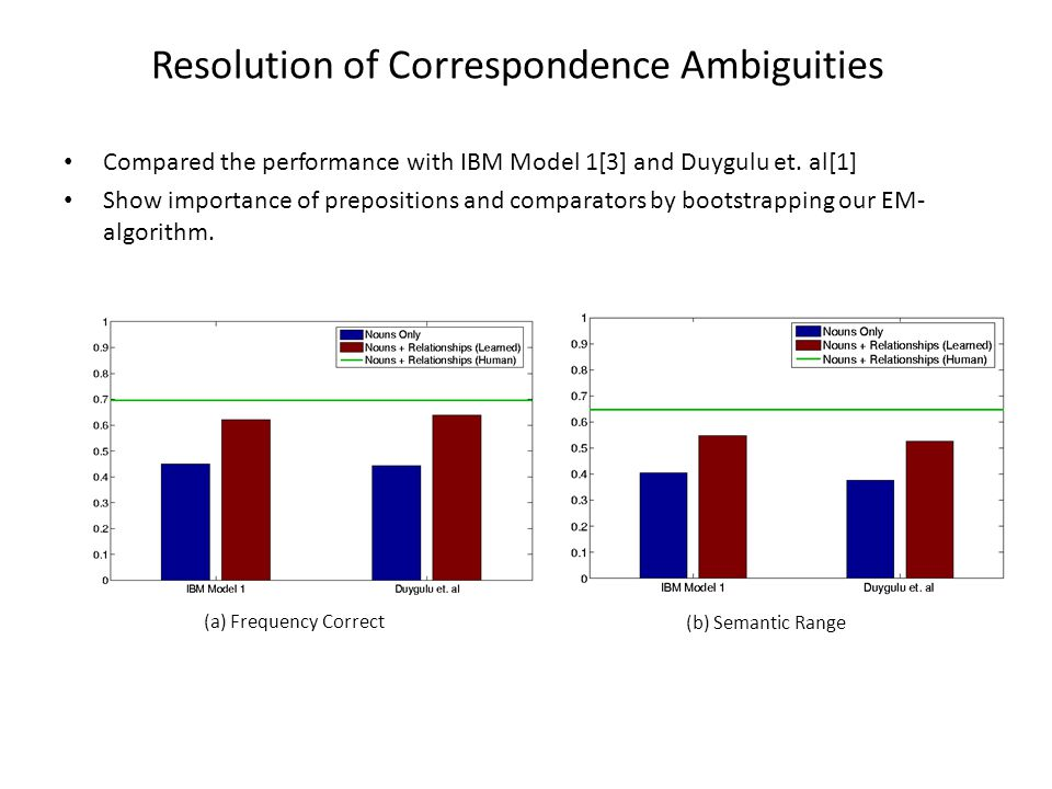 Resolution of Correspondence Ambiguities Compared the performance with IBM Model 1[3] and Duygulu et. al[1] Show importance of prepositions and compar