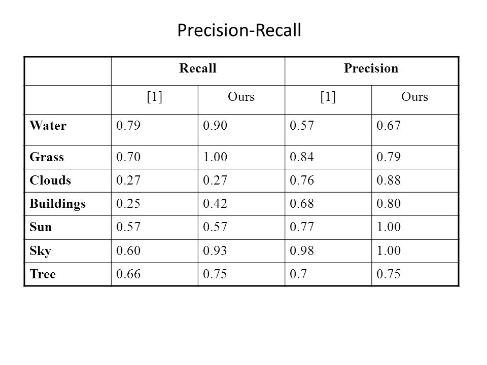 Precision-Recall RecallPrecision [1]Ours[1]Ours Water0.790.900.570.67 Grass0.701.000.840.79 Clouds0.27 0.760.88 Buildings0.250.420.680.80 Sun0.57 0.77