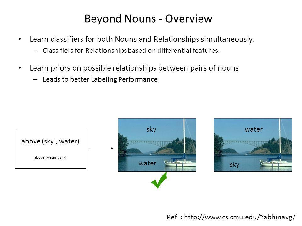 Conclusions Richer natural language descriptions of images make it easier to build appearance models for nouns.