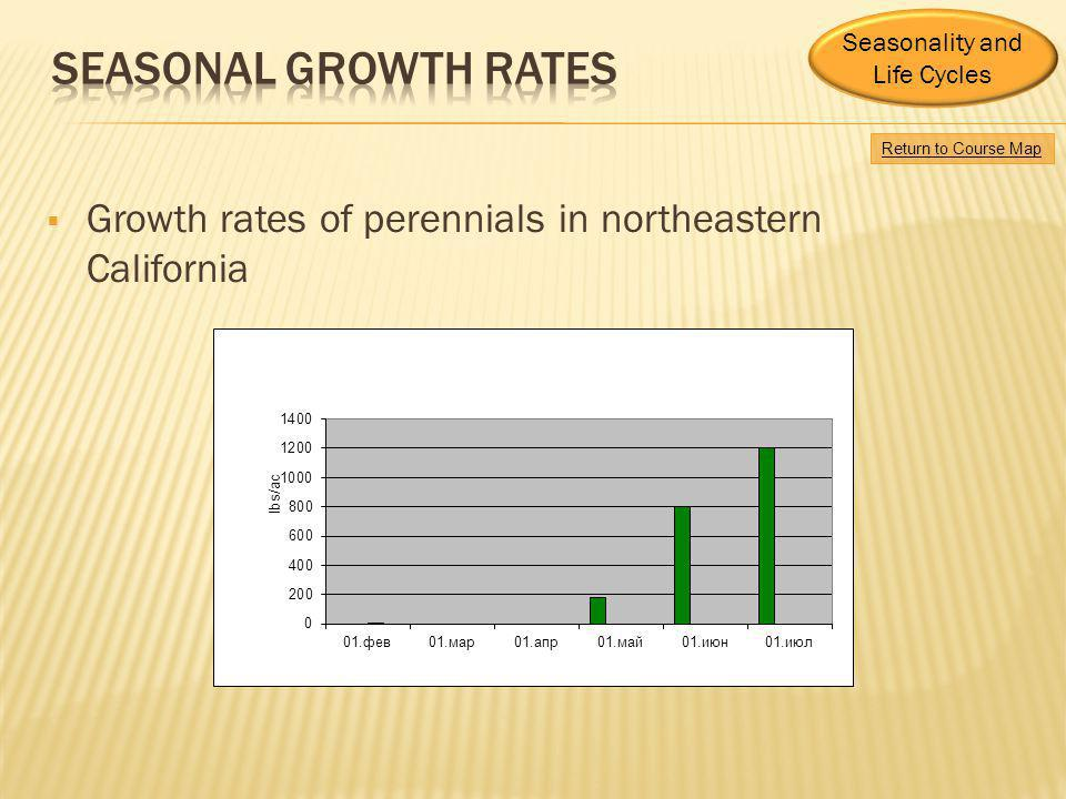 Growth rates of perennials in northeastern California Return to Course Map Seasonality and Life Cycles