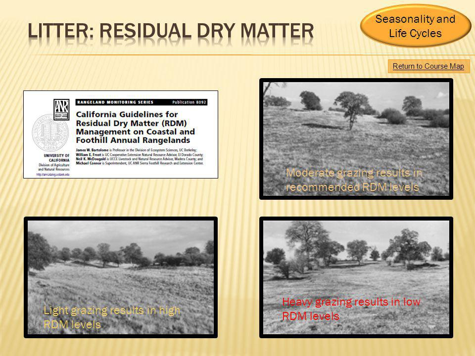 Moderate grazing results in recommended RDM levels Heavy grazing results in low RDM levels Light grazing results in high RDM levels Seasonality and Li