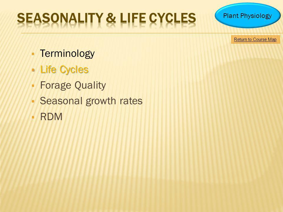 Terminology Life Cycles Life Cycles Forage Quality Seasonal growth rates RDM Return to Course Map Plant Physiology
