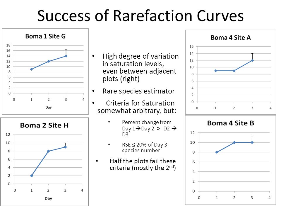 Success of Rarefaction Curves High degree of variation in saturation levels, even between adjacent plots (right) Rare species estimator Criteria for Saturation somewhat arbitrary, but: Percent change from Day 1 Day 2 > D2 D3 RSE 20% of Day 3 species number Half the plots fail these criteria (mostly the 2 nd )
